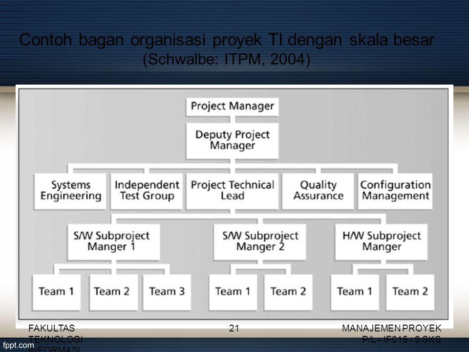 Contoh bagan organisasi proyek TI dengan skala besar (Schwalbe: ITPM, 2004) FAKULTAS TEKNOLOGI INFORMASI 21MANAJEMEN PROYEK P/L - IF015 - 3 SKS
