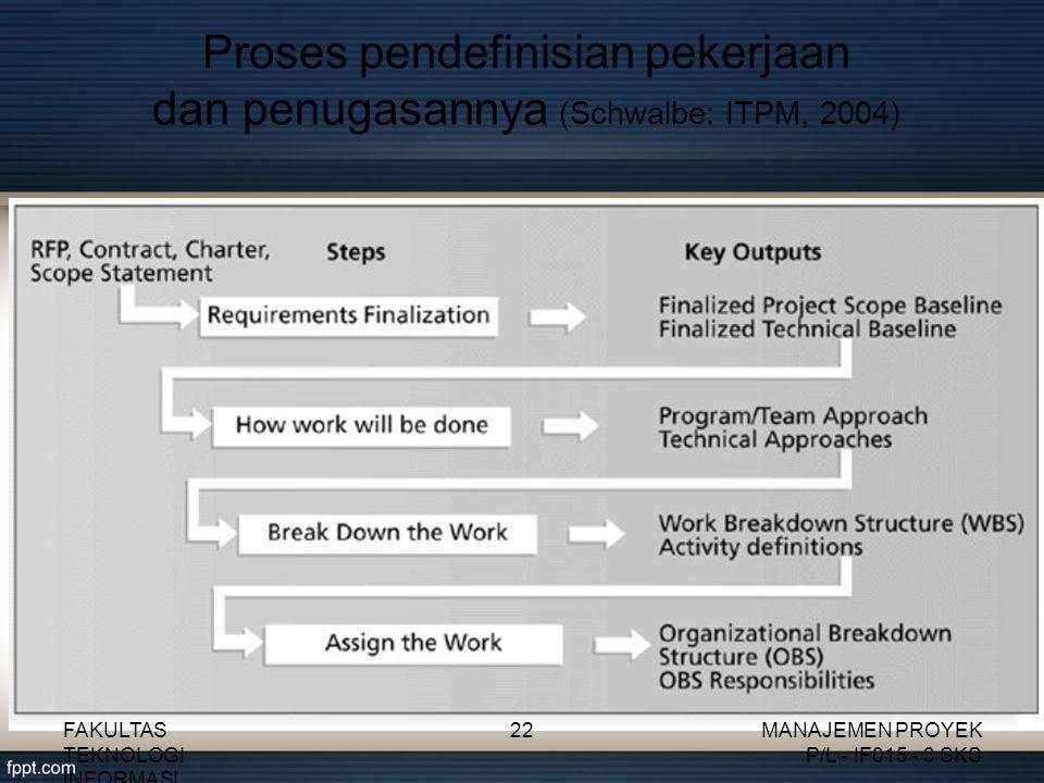 Proses pendefinisian pekerjaan dan penugasannya (Schwalbe: ITPM, 2004) FAKULTAS TEKNOLOGI INFORMASI 22MANAJEMEN PROYEK P/L - IF015 - 3 SKS