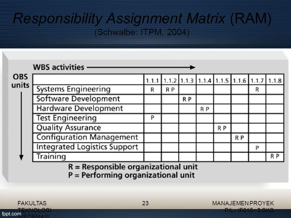 Responsibility Assignment Matrix (RAM) (Schwalbe: ITPM, 2004) FAKULTAS TEKNOLOGI INFORMASI 23MANAJEMEN PROYEK P/L - IF015 - 3 SKS
