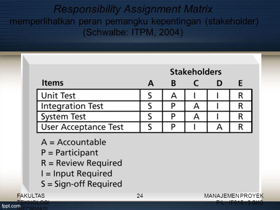 Responsibility Assignment Matrix memperlihatkan peran pemangku kepentingan (stakeholder) (Schwalbe: ITPM, 2004) FAKULTAS TEKNOLOGI INFORMASI 24MANAJEMEN PROYEK P/L - IF015 - 3 SKS