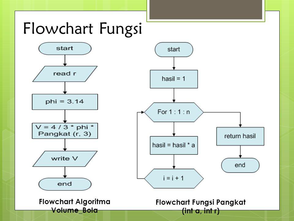 Flowchart Fungsi Flowchart Fungsi Pangkat (int a, int r) Flowchart Algoritma Volume_Bola