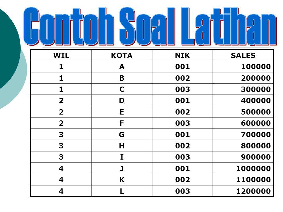  Tabel diatas adalah database penjualan sales  Kerjakan per kelompok  Diminta buatlah Flowchart / pseudocode untuk : > Single-level Control break > Two-level Control break