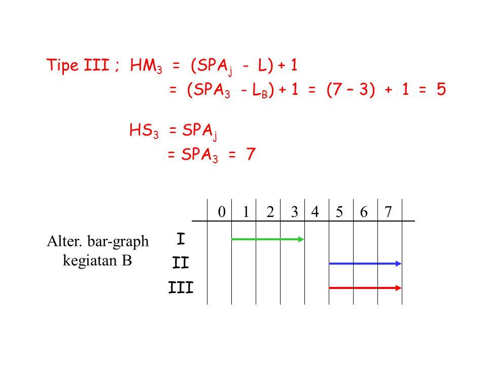 Tipe III ; HM 3 = (SPA j - L) + 1 = (SPA 3 - L B ) + 1 = (7 – 3) + 1 = 5 HS 3 = SPA j = SPA 3 = 7 Alter. bar-graph kegiatan B 0 1 2 3 4 5 6 7 I II III