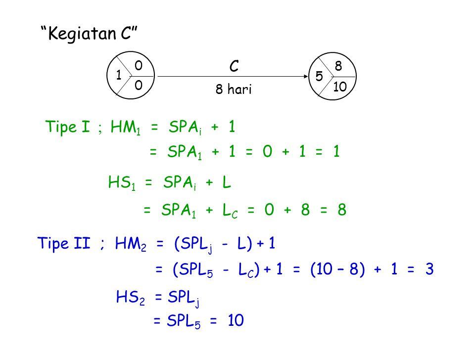 """""""Kegiatan C"""" Tipe I ; HM 1 = SPA i + 1 = SPA 1 + 1 = 0 + 1 = 1 HS 1 = SPA i + L = SPA 1 + L C = 0 + 8 = 8 Tipe II ; HM 2 = (SPL j - L) + 1 = (SPL 5 -"""