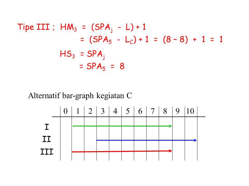 Tipe III ; HM 3 = (SPA j - L) + 1 = (SPA 5 - L C ) + 1 = (8 – 8) + 1 = 1 HS 3 = SPA j = SPA 5 = 8 Alternatif bar-graph kegiatan C 0 1 2 3 4 5 6 7 8 9