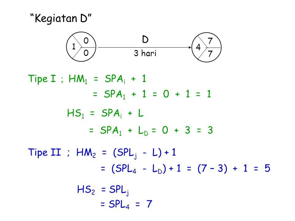 """""""Kegiatan D"""" Tipe I ; HM 1 = SPA i + 1 = SPA 1 + 1 = 0 + 1 = 1 HS 1 = SPA i + L = SPA 1 + L D = 0 + 3 = 3 Tipe II ; HM 2 = (SPL j - L) + 1 = (SPL 4 -"""
