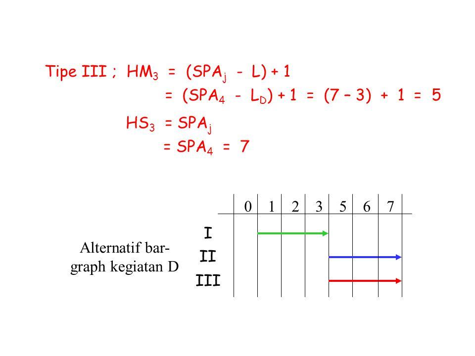 Tipe III ; HM 3 = (SPA j - L) + 1 = (SPA 4 - L D ) + 1 = (7 – 3) + 1 = 5 HS 3 = SPA j = SPA 4 = 7 Alternatif bar- graph kegiatan D 0 1 2 3 5 6 7 I II