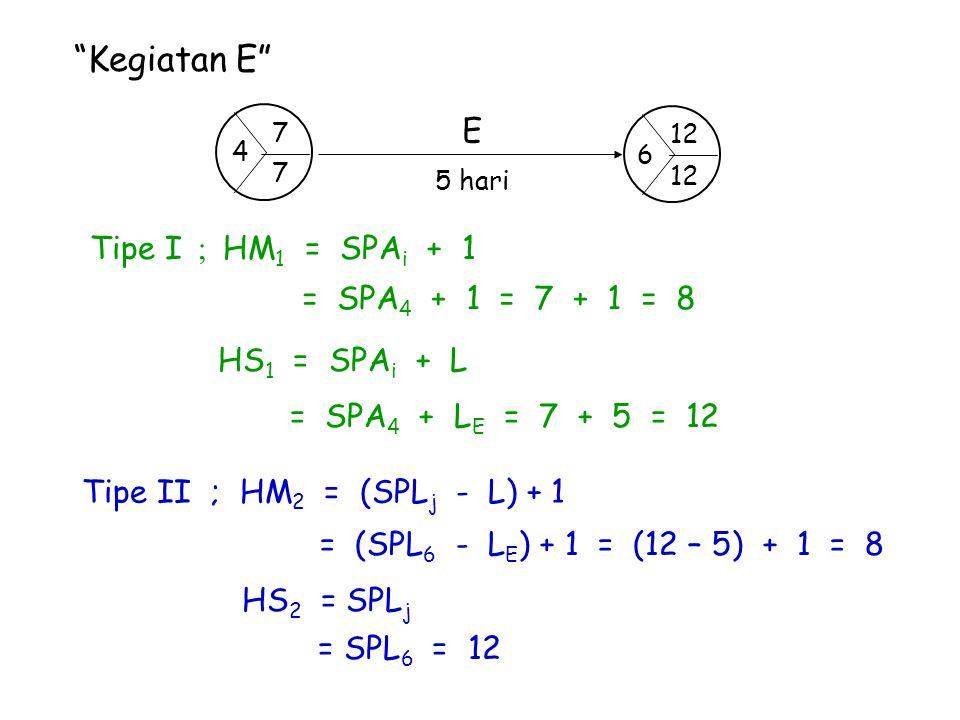 """Kegiatan E"" Tipe I ; HM 1 = SPA i + 1 = SPA 4 + 1 = 7 + 1 = 8 HS 1 = SPA i + L = SPA 4 + L E = 7 + 5 = 12 Tipe II ; HM 2 = (SPL j - L) + 1 = (SPL 6 -"