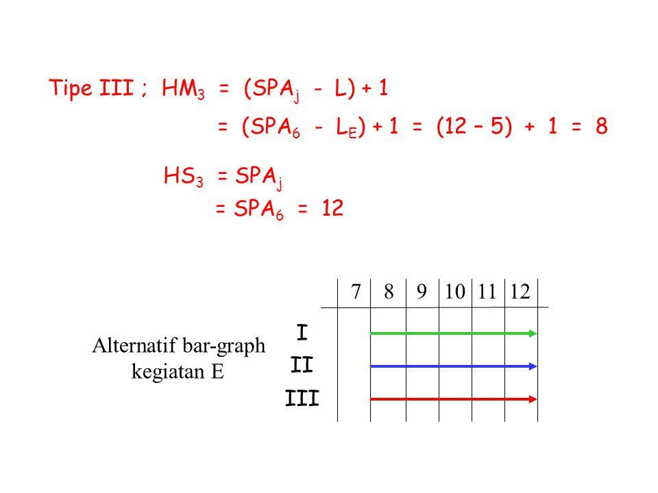 Tipe III ; HM 3 = (SPA j - L) + 1 = (SPA 6 - L E ) + 1 = (12 – 5) + 1 = 8 HS 3 = SPA j = SPA 6 = 12 Alternatif bar-graph kegiatan E 7 8 9 10 11 12 I I