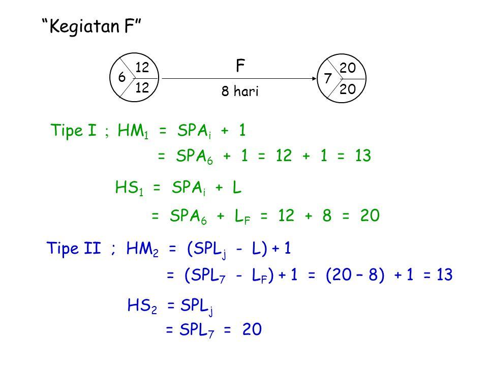 """""""Kegiatan F"""" Tipe I ; HM 1 = SPA i + 1 = SPA 6 + 1 = 12 + 1 = 13 HS 1 = SPA i + L = SPA 6 + L F = 12 + 8 = 20 Tipe II ; HM 2 = (SPL j - L) + 1 = (SPL"""