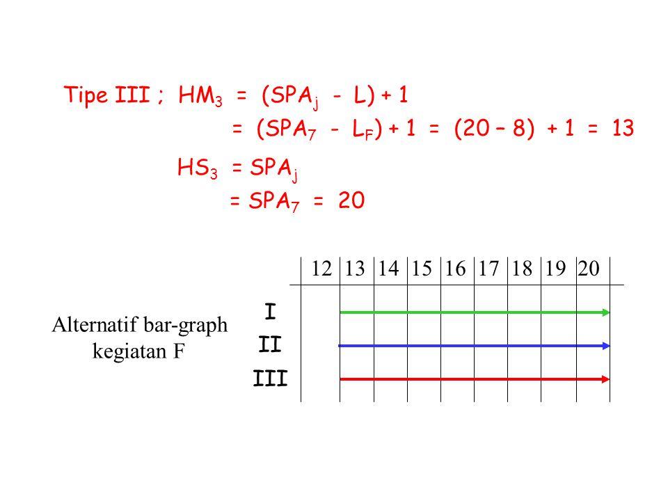 Tipe III ; HM 3 = (SPA j - L) + 1 = (SPA 7 - L F ) + 1 = (20 – 8) + 1 = 13 HS 3 = SPA j = SPA 7 = 20 Alternatif bar-graph kegiatan F 12 13 14 15 16 17
