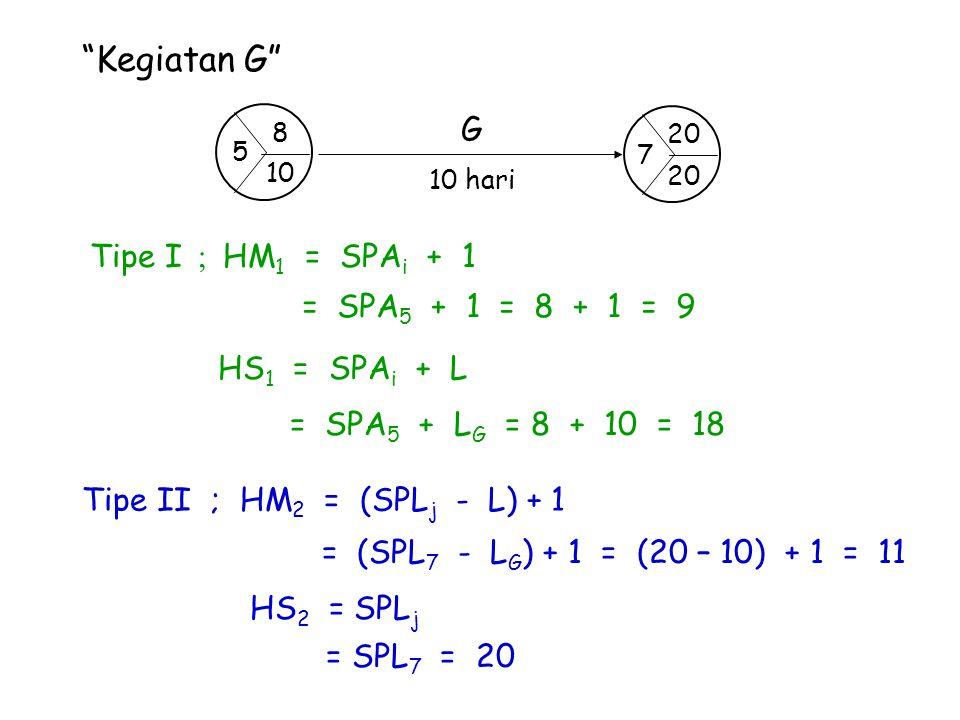 """""""Kegiatan G"""" Tipe I ; HM 1 = SPA i + 1 = SPA 5 + 1 = 8 + 1 = 9 HS 1 = SPA i + L = SPA 5 + L G = 8 + 10 = 18 Tipe II ; HM 2 = (SPL j - L) + 1 = (SPL 7"""