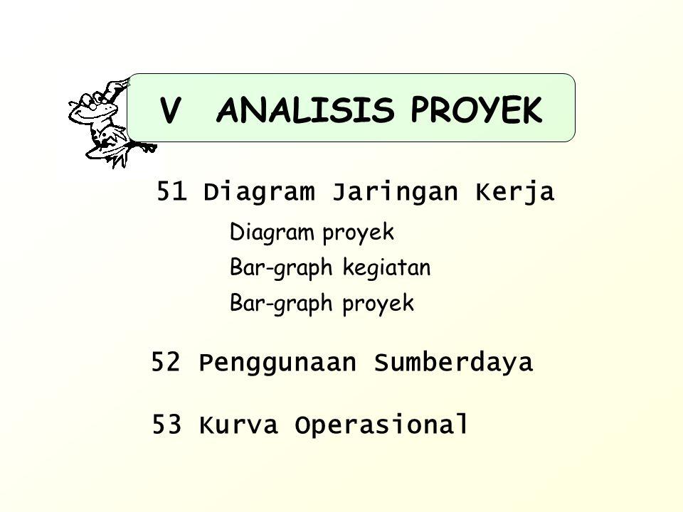Diagram proyek Bar-graph kegiatan Bar-graph proyek 52 Penggunaan Sumberdaya 51 Diagram Jaringan Kerja 53 Kurva Operasional ANALISIS PROYEK V