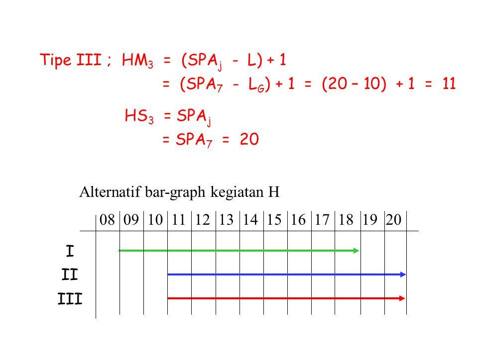 Tipe III ; HM 3 = (SPA j - L) + 1 = (SPA 7 - L G ) + 1 = (20 – 10) + 1 = 11 HS 3 = SPA j = SPA 7 = 20 Alternatif bar-graph kegiatan H 08 09 10 11 12 1