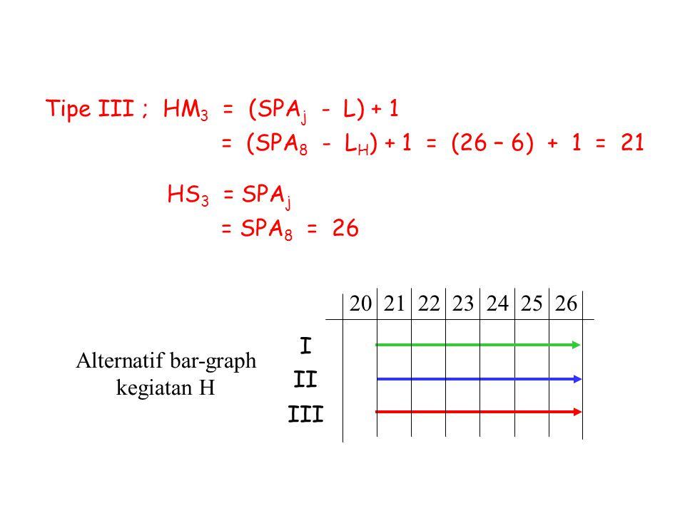 Tipe III ; HM 3 = (SPA j - L) + 1 = (SPA 8 - L H ) + 1 = (26 – 6) + 1 = 21 HS 3 = SPA j = SPA 8 = 26 Alternatif bar-graph kegiatan H 20 21 22 23 24 25