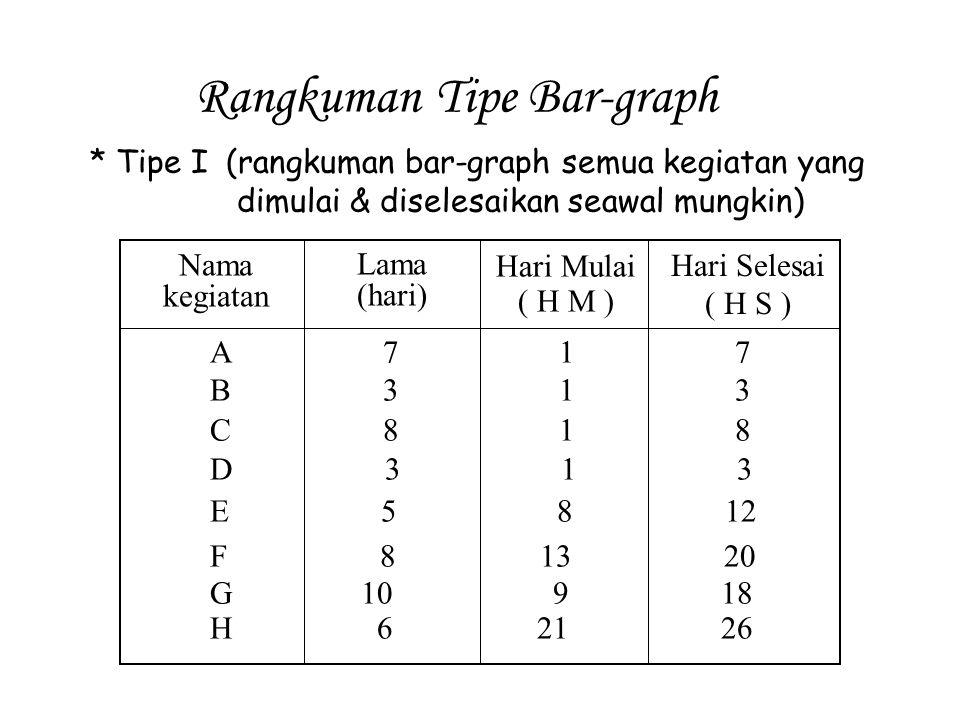 Rangkuman Tipe Bar-graph * Tipe I (rangkuman bar-graph semua kegiatan yang dimulai & diselesaikan seawal mungkin) Nama kegiatan Lama (hari) Hari Mulai