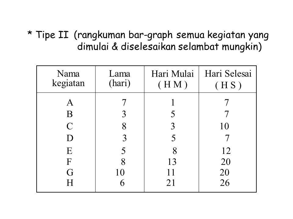 (rangkuman bar-graph semua kegiatan yang dimulai & diselesaikan selambat mungkin) * Tipe II Nama kegiatan Lama (hari) A 7 1 7 B 3 5 7 C 8 3 10 D 3 5 7