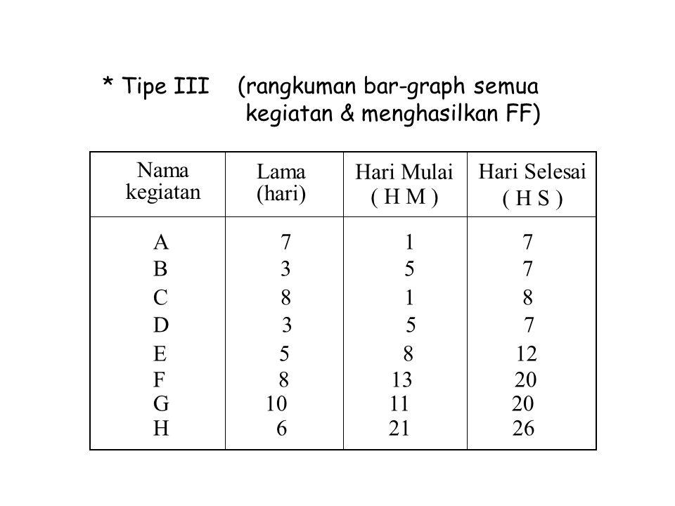 (rangkuman bar-graph semua kegiatan & menghasilkan FF) * Tipe III Nama kegiatan Lama (hari) A 7 1 7 B 3 5 7 C 8 1 8 D 3 5 7 E 5 8 12 F 8 13 20 G 10 11
