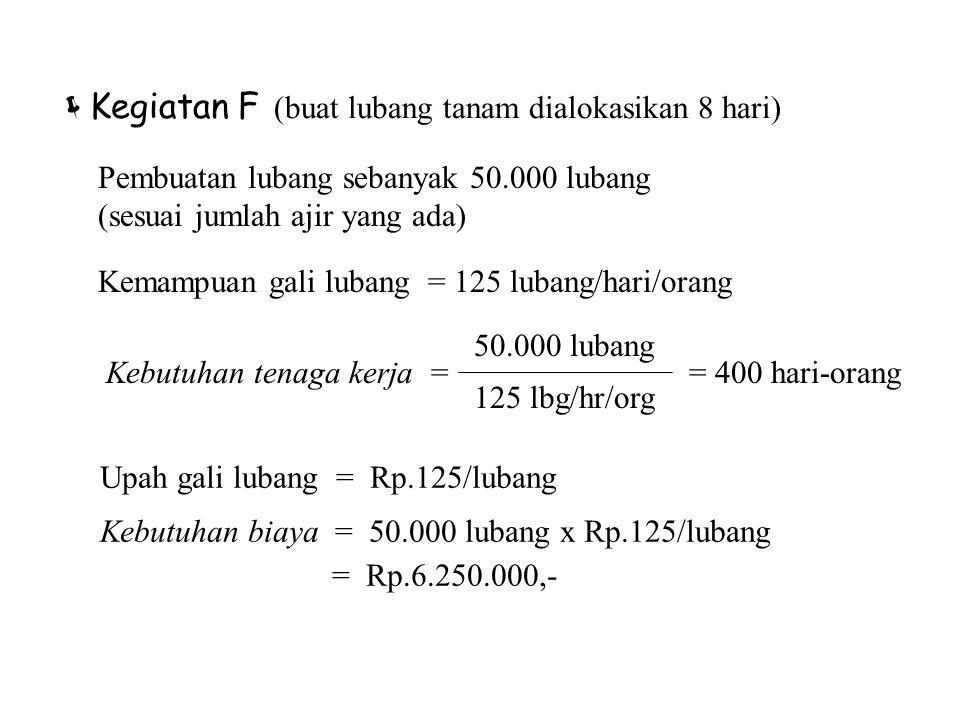  Kegiatan F (buat lubang tanam dialokasikan 8 hari) Upah gali lubang = Rp.125/lubang Kebutuhan biaya = 50.000 lubang x Rp.125/lubang = Rp.6.250.000,-
