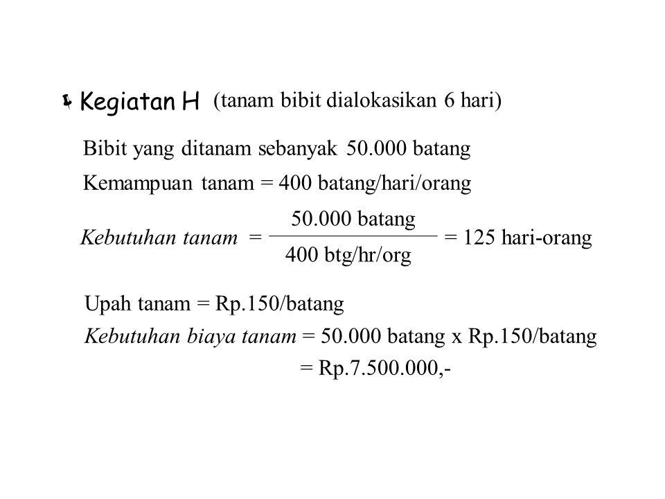  Kegiatan H (tanam bibit dialokasikan 6 hari) 50.000 batang Kebutuhan tanam = = 125 hari-orang 400 btg/hr/org Upah tanam = Rp.150/batang Kebutuhan bi