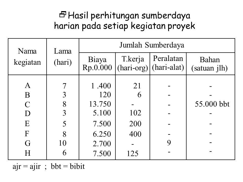 Jumlah Sumberdaya Biaya Rp.0.000 T.kerja (hari-org) Peralatan (hari-alat) Bahan (satuan jlh) Lama (hari) Nama kegiatan ABCDEFGHABCDEFGH 7 3 8 3 5 8 10