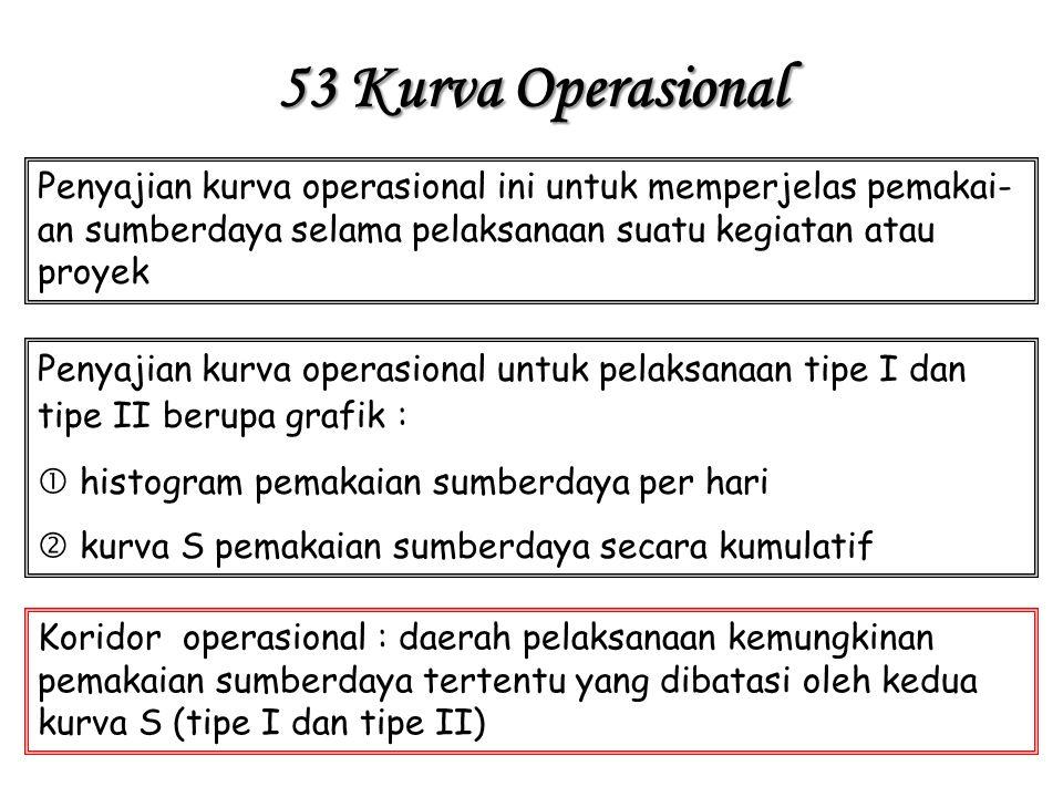 53 Kurva Operasional Penyajian kurva operasional ini untuk memperjelas pemakai- an sumberdaya selama pelaksanaan suatu kegiatan atau proyek Penyajian