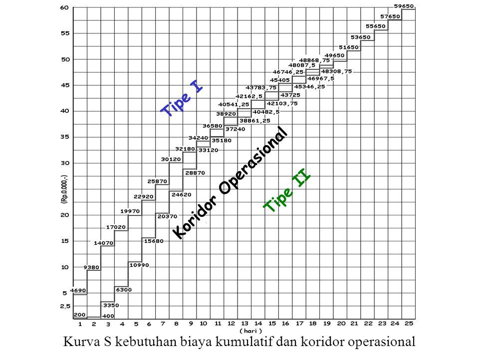 Kurva S kebutuhan biaya kumulatif dan koridor operasional Koridor Operasional Tipe I Tipe II
