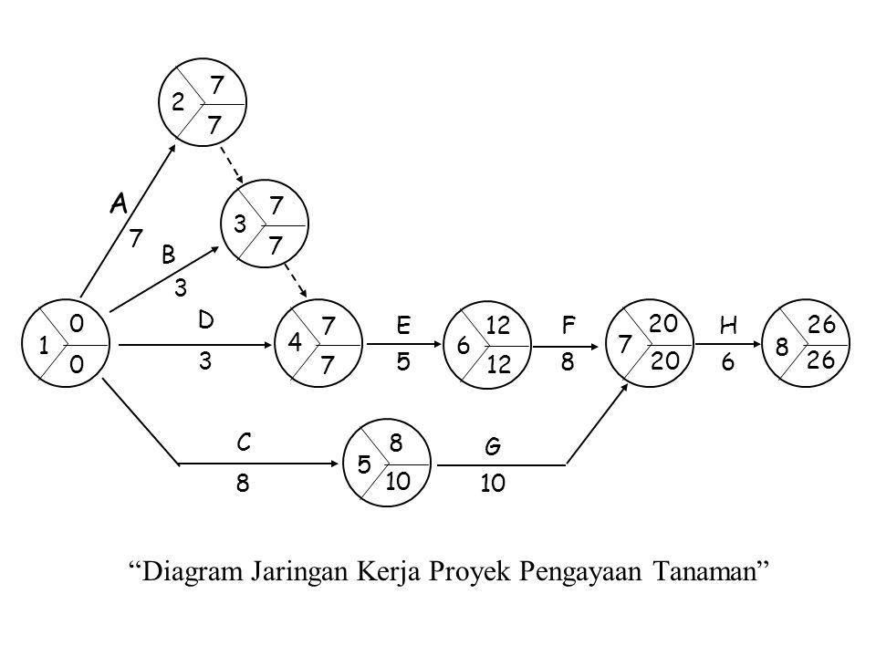 """""""Diagram Jaringan Kerja Proyek Pengayaan Tanaman"""" D3D3 H6H6 A7A7 C8C8 B3B3 G 10 F8F8 E5E5 6 12 7 20 8 26 1 0 0 2 7 7 3 7 7 4 7 7 5 8 10"""