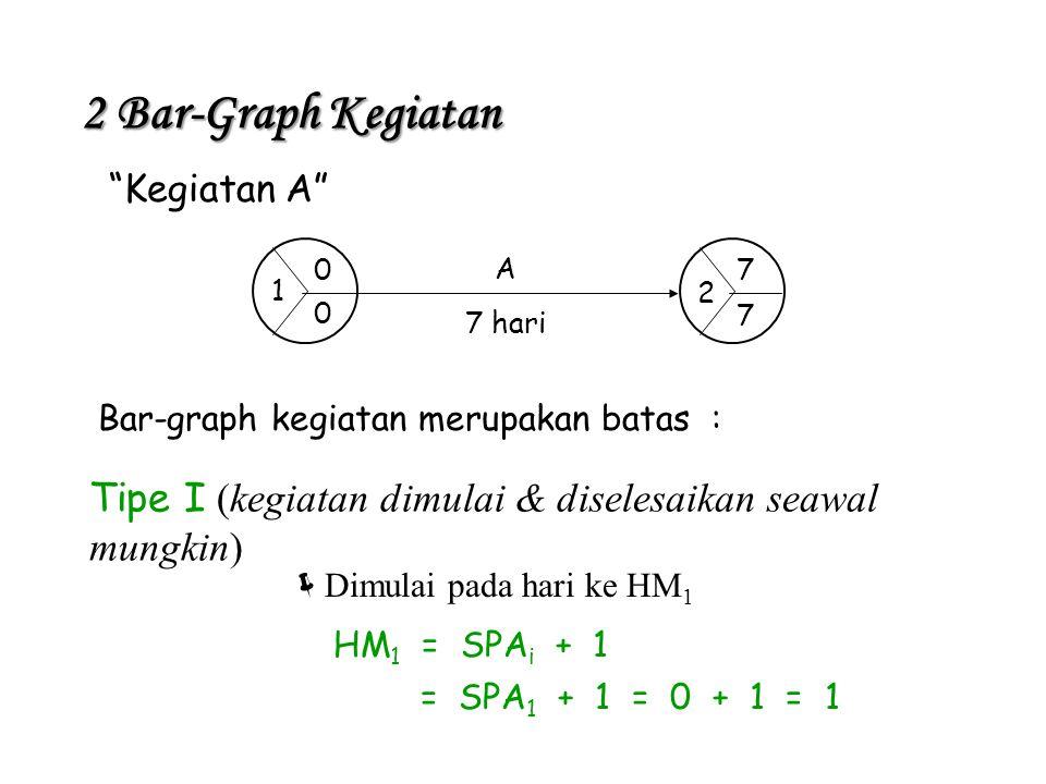 """""""Kegiatan A"""" Bar-graph kegiatan merupakan batas : A 7 hari Tipe I (kegiatan dimulai & diselesaikan seawal mungkin)  Dimulai pada hari ke HM 1 HM 1 ="""