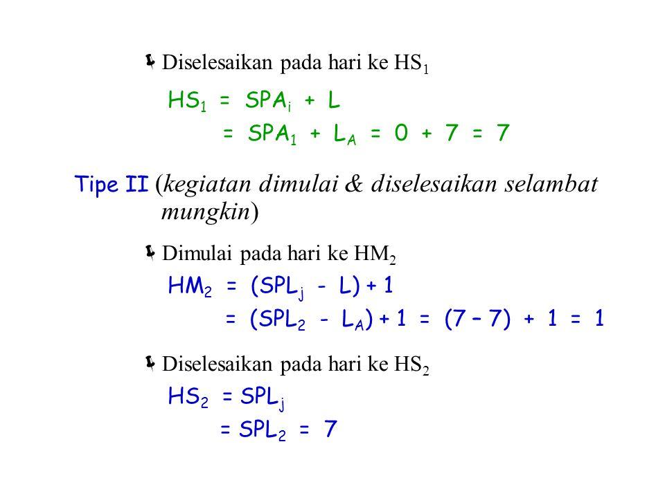  Diselesaikan pada hari ke HS 1 HS 1 = SPA i + L = SPA 1 + L A = 0 + 7 = 7 Tipe II (kegiatan dimulai & diselesaikan selambat mungkin)  Dimulai pada