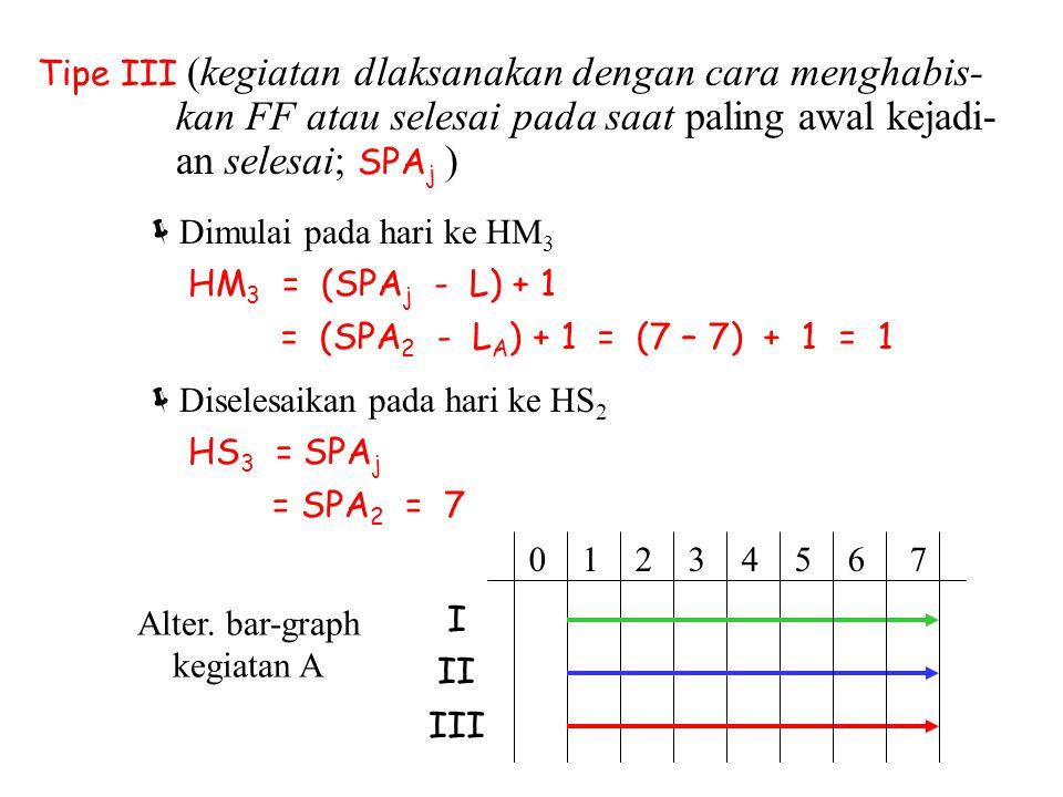 Tipe III (kegiatan dlaksanakan dengan cara menghabis- kan FF atau selesai pada saat paling awal kejadi- an selesai; SPA j ) HM 3 = (SPA j - L) + 1  D