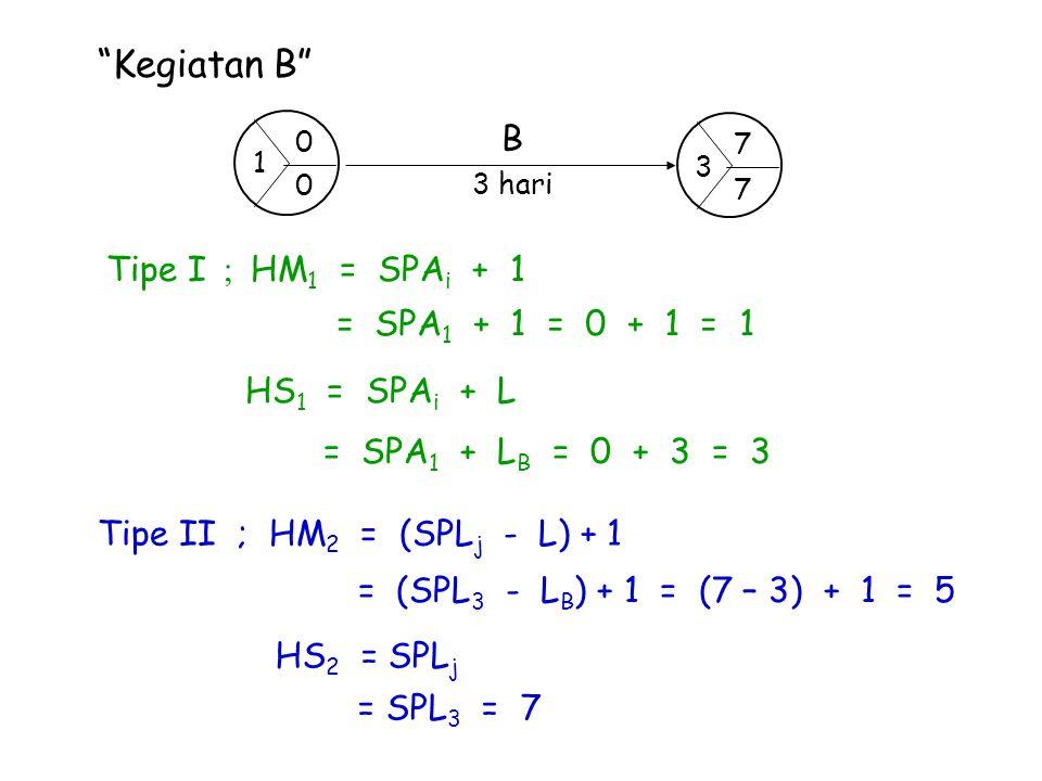 """""""Kegiatan B"""" Tipe I ; HM 1 = SPA i + 1 = SPA 1 + 1 = 0 + 1 = 1 HS 1 = SPA i + L = SPA 1 + L B = 0 + 3 = 3 Tipe II ; HM 2 = (SPL j - L) + 1 = (SPL 3 -"""