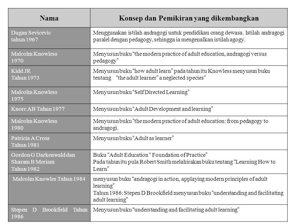 NamaKonsep dan Pemikiran yang dikembangkan Dugan Sevicevic tahun 1967 Menggunakan istilah andragogi untuk pendidikan orang dewasa. Istilah andragogi p