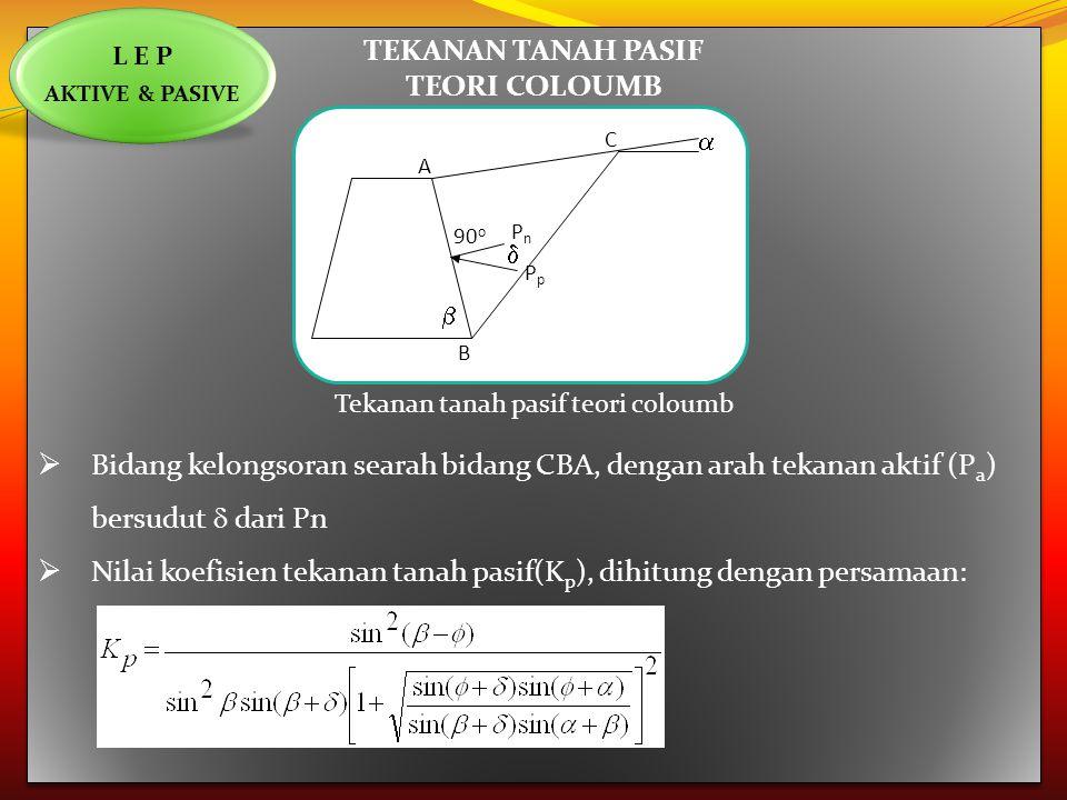 TEKANAN TANAH PASIF TEORI COLOUMB Tekanan tanah pasif teori coloumb  Bidang kelongsoran searah bidang CBA, dengan arah tekanan aktif (P a ) bersudut