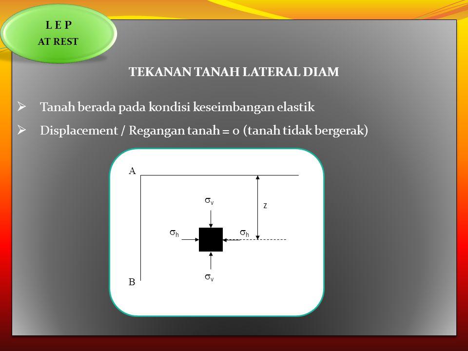 TEKANAN TANAH LATERAL DIAM  Tanah berada pada kondisi keseimbangan elastik  Displacement / Regangan tanah = 0 (tanah tidak bergerak) TEKANAN TANAH L