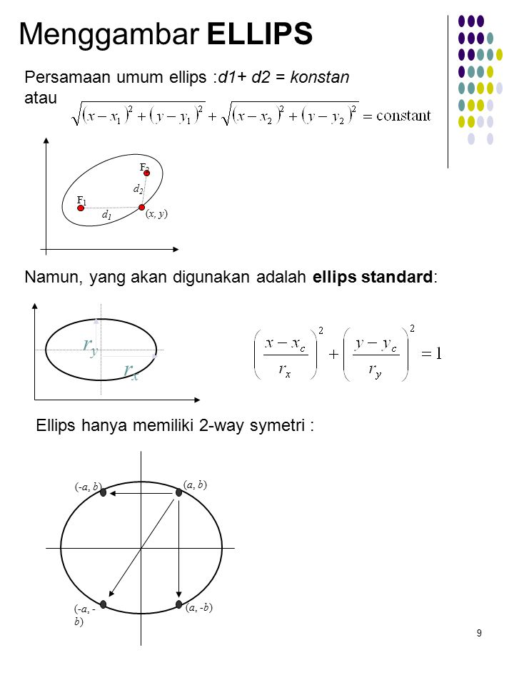 9 Menggambar ELLIPS Persamaan umum ellips :d1+ d2 = konstan atau (x, y) F1F1 F2F2 d1d1 d2d2 Namun, yang akan digunakan adalah ellips standard: rxrx ryry Ellips hanya memiliki 2-way symetri : (a, b) (-a, b) (-a, - b) (a, -b)