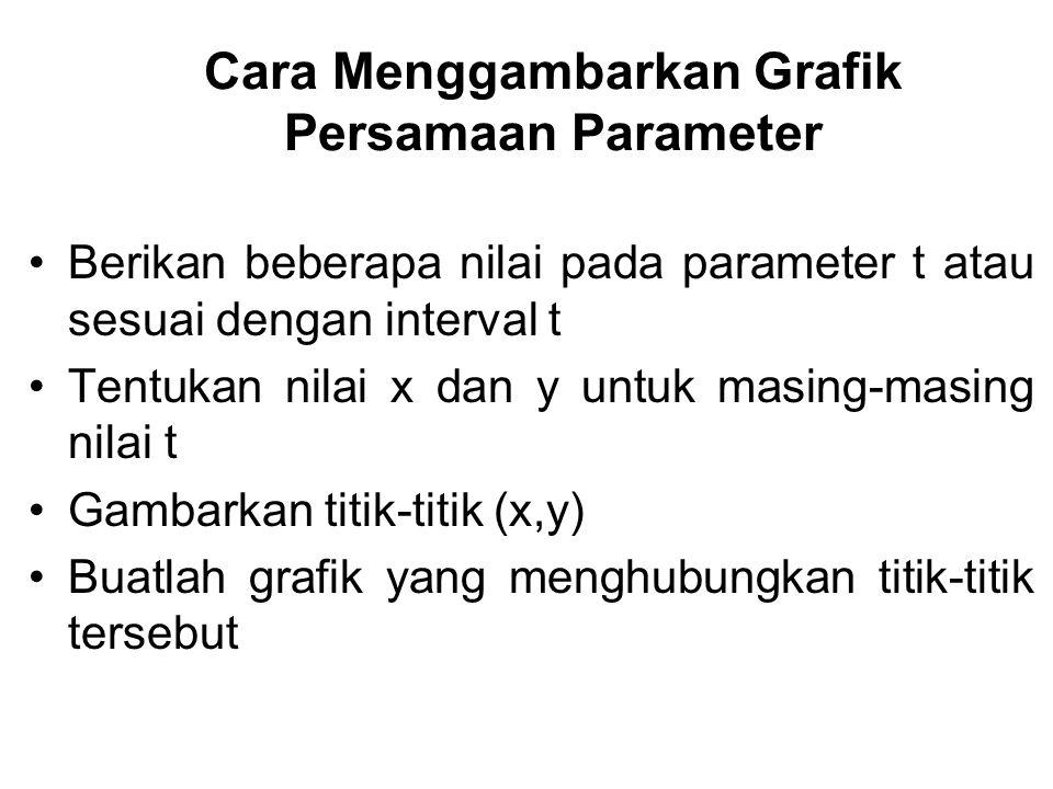 Cara Menggambarkan Grafik Persamaan Parameter Berikan beberapa nilai pada parameter t atau sesuai dengan interval t Tentukan nilai x dan y untuk masin