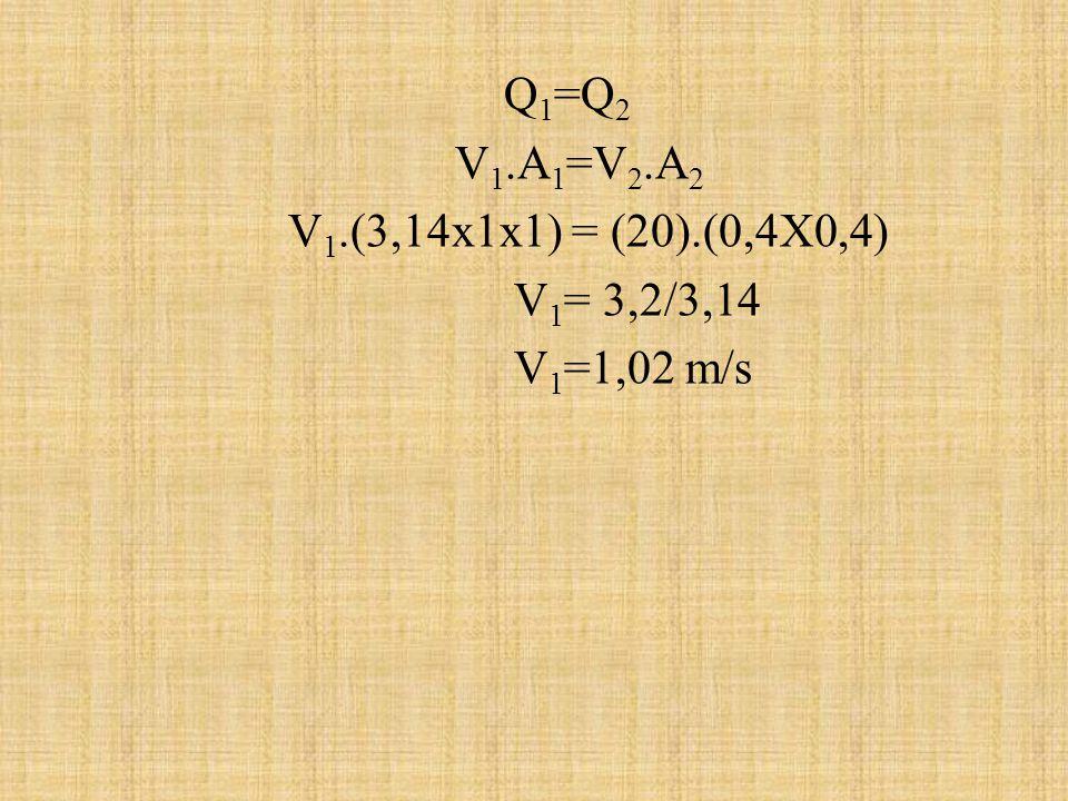 Q 1 =Q 2 V 1.A 1 =V 2.A 2 V 1.(3,14x1x1) = (20).(0,4X0,4) V 1 = 3,2/3,14 V 1 =1,02 m/s