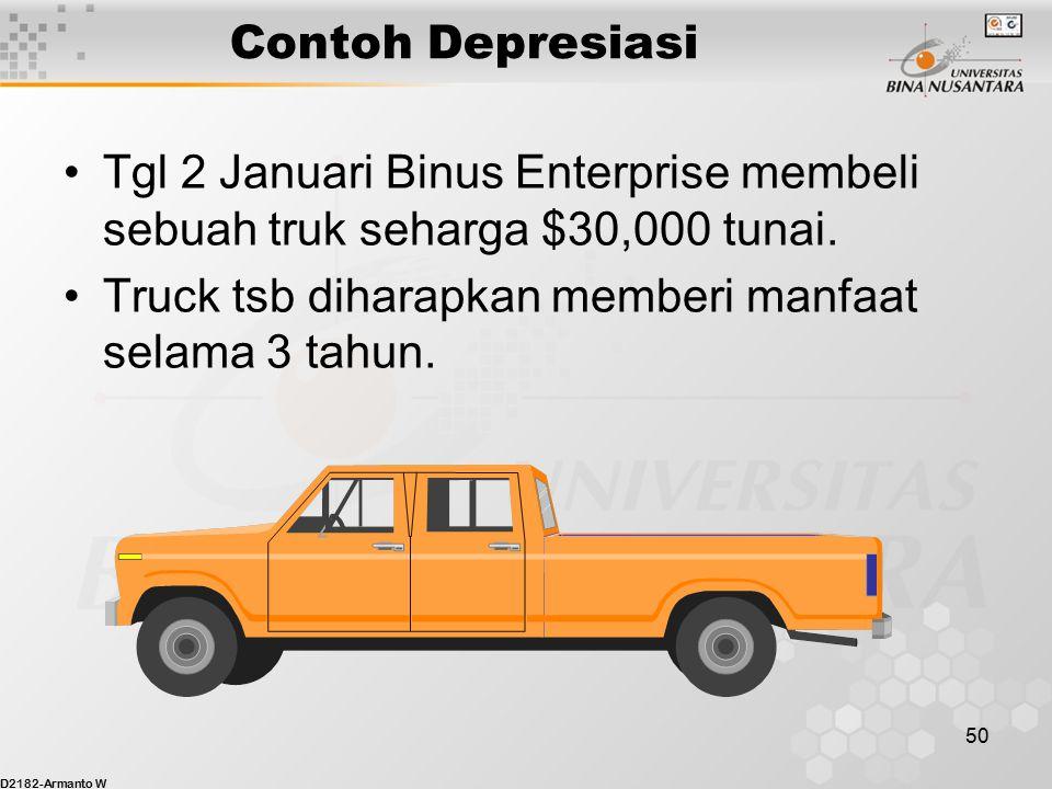 D2182-Armanto W 49 Usage Penggunaaan Usage Penggunaaan Supplies Expense 600 Supplies 800 600 Bal. 200 Contoh Perlengkapan - Supplies Apa yg menjadi fa