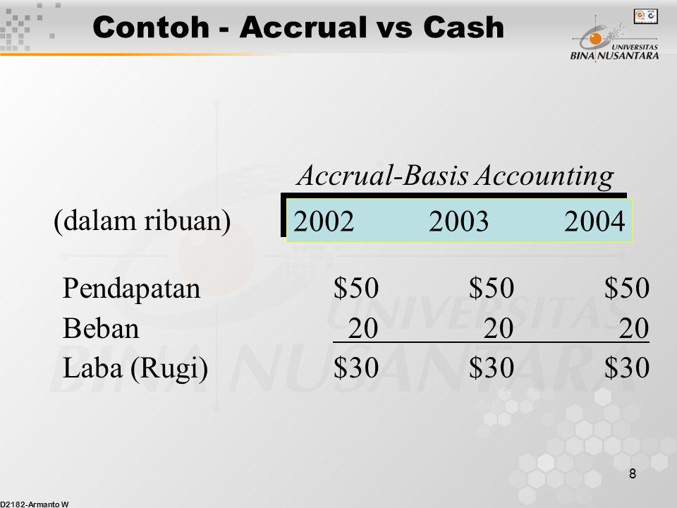 D2182-Armanto W 8 Contoh - Accrual vs Cash Accrual-Basis Accounting 200220032004 (dalam ribuan) Pendapatan$50$50$50 Beban 20 20 20 Laba (Rugi)$30$30$30