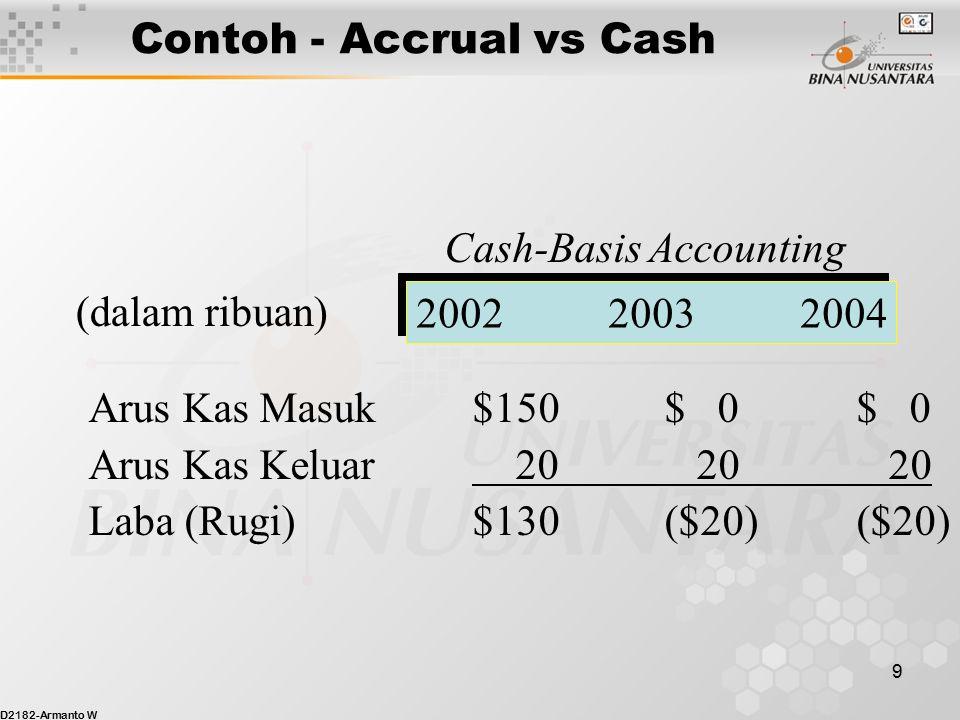 D2182-Armanto W 9 Contoh - Accrual vs Cash Cash-Basis Accounting 200220032004 (dalam ribuan) Arus Kas Masuk$150$ 0$ 0 Arus Kas Keluar 20 20 20 Laba (Rugi)$130($20)($20)
