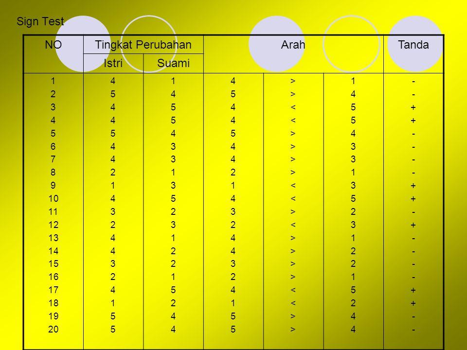 Sign Test NOTingkat PerubahanArahTanda IstriSuami 1 2 3 4 5 6 7 8 9 10 11 12 13 14 15 16 17 18 19 20 4544544214324432415545445442143244324155 14554331