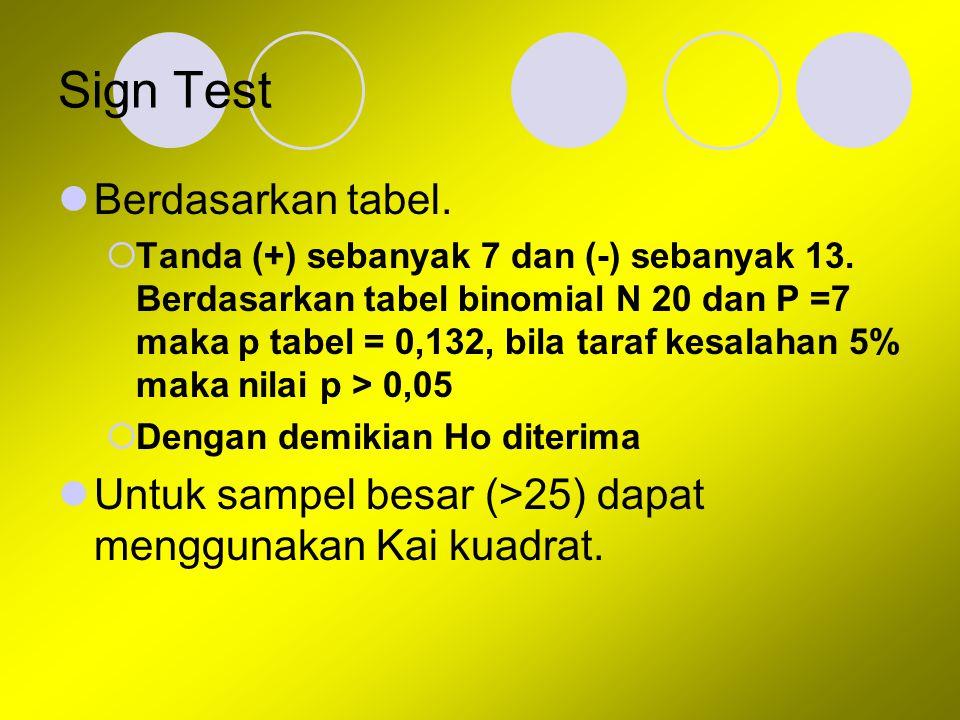 Sign Test Berdasarkan tabel.  Tanda (+) sebanyak 7 dan (-) sebanyak 13. Berdasarkan tabel binomial N 20 dan P =7 maka p tabel = 0,132, bila taraf kes