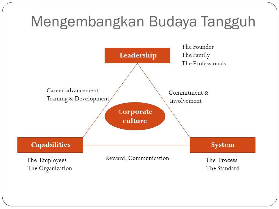 Mengembangkan Budaya Tangguh C orporate culture Leadership Capabilities System The Process The Standard The Employees The Organization Reward, Communi