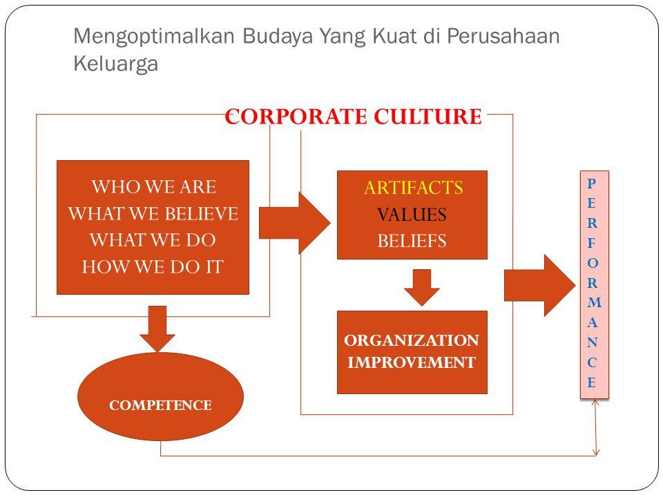 Mengoptimalkan Budaya Yang Kuat di Perusahaan Keluarga COMPETENCE CORPORATE CULTURE WHO WE ARE WHAT WE BELIEVE WHAT WE DO HOW WE DO IT ORGANIZATION IM