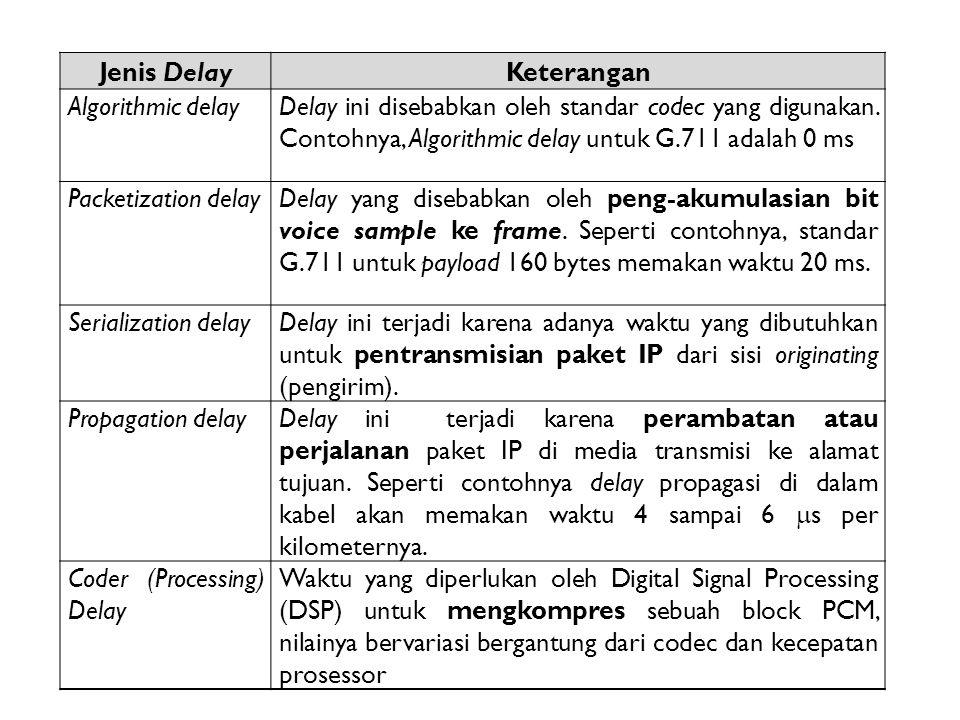Jenis DelayKeterangan Algorithmic delayDelay ini disebabkan oleh standar codec yang digunakan. Contohnya, Algorithmic delay untuk G.711 adalah 0 ms Pa