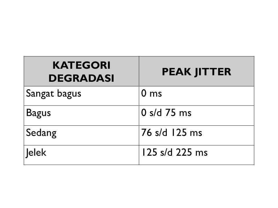 KATEGORI DEGRADASI PEAK JITTER Sangat bagus0 ms Bagus0 s/d 75 ms Sedang76 s/d 125 ms Jelek125 s/d 225 ms