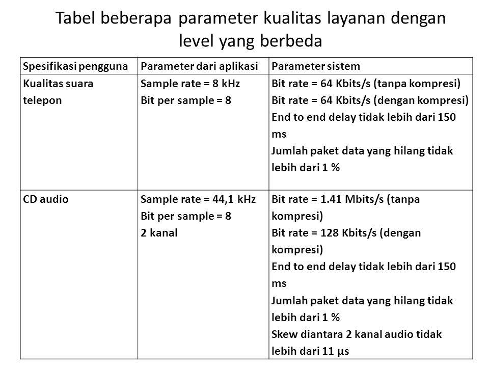 Spesifikasi penggunaParameter dari aplikasiParameter sistem Kualitas suara telepon Sample rate = 8 kHz Bit per sample = 8 Bit rate = 64 Kbits/s (tanpa