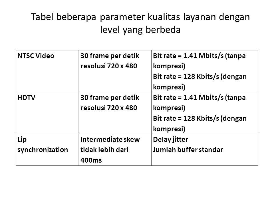 NTSC Video 30 frame per detik resolusi 720 x 480 Bit rate = 1.41 Mbits/s (tanpa kompresi) Bit rate = 128 Kbits/s (dengan kompresi) HDTV 30 frame per d