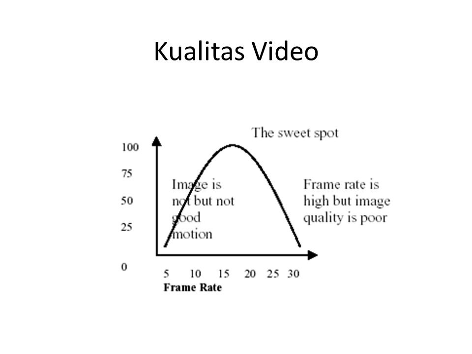 Kualitas Video